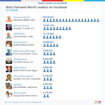 gráfico-sobre-cuentas-en-facebook-de-presidentes-monitoramericas