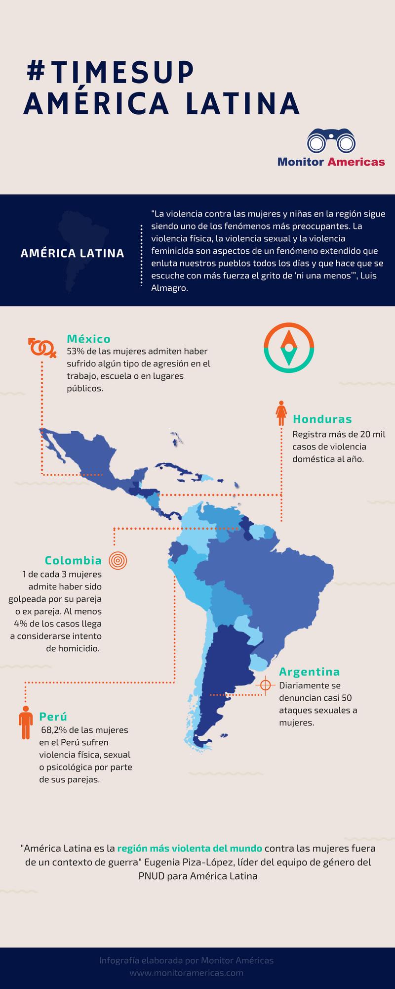 #TimesUp América Latina