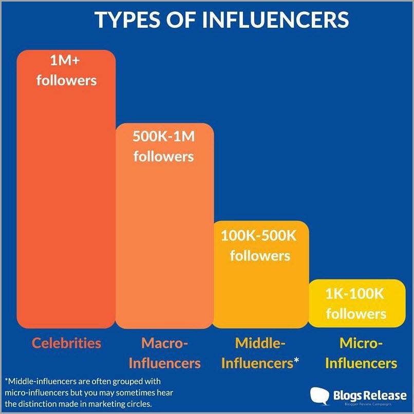influencers-fuerza-caso-arii-tipos
